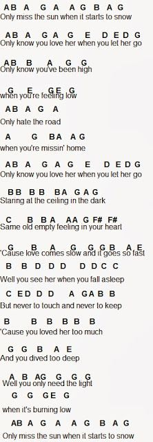 Keyboard notes for popular songs